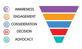 marketing-funnel-200